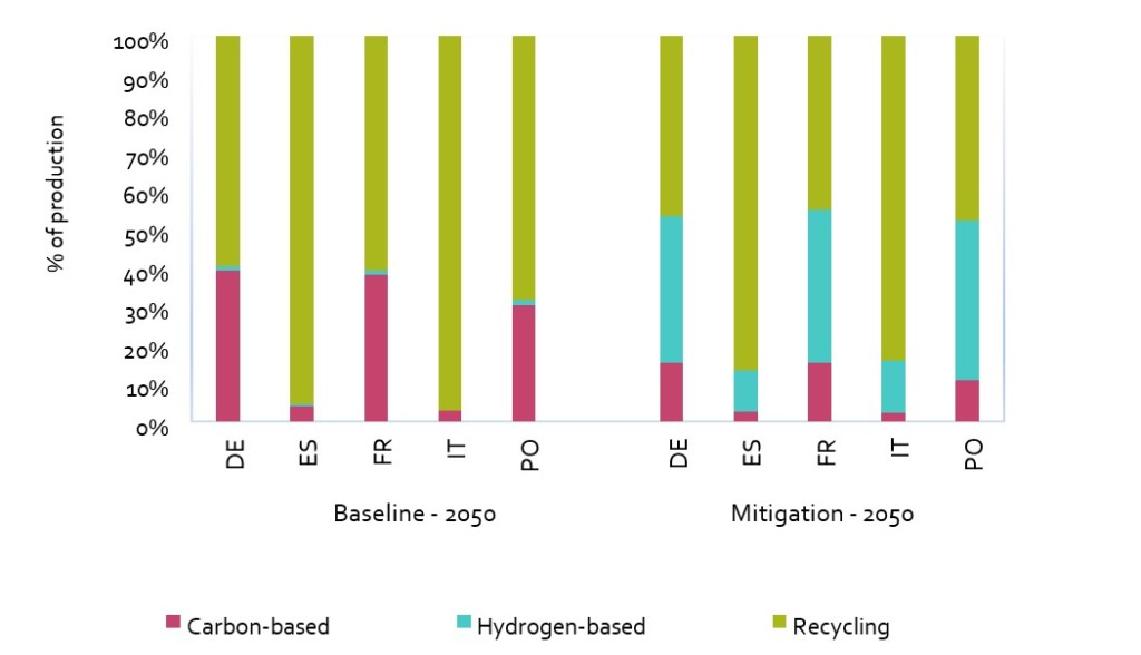 Breakdown of steel production (2050) for the baseline and mitigation scenarios