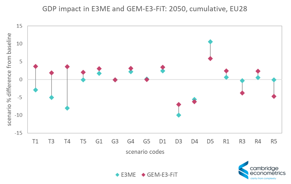 Chart of GDP impact in various scenarios in E3ME and GEM-E3-FiT